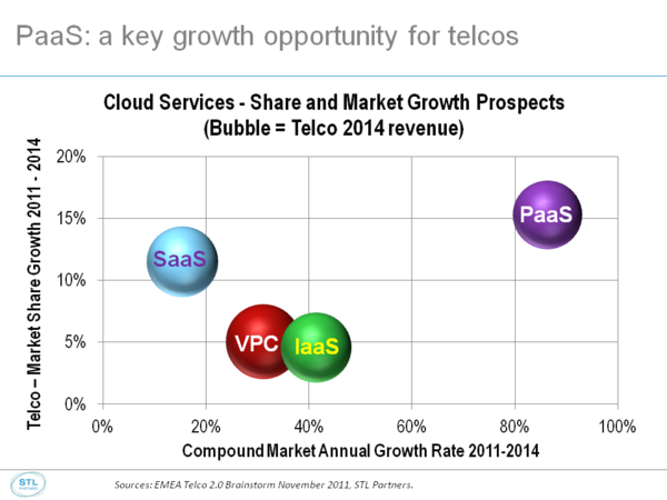 Cloud PaaS growth and share chart Feb 2012.png